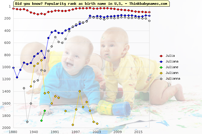 Top 2000 baby names ranking of Ju- names: Julia, Juliana, Juliane, Juliann, Julianna