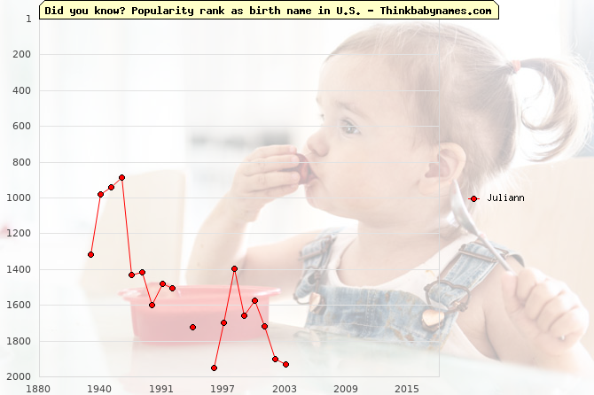 Top 2000 baby names ranking of Juliann name in U.S.