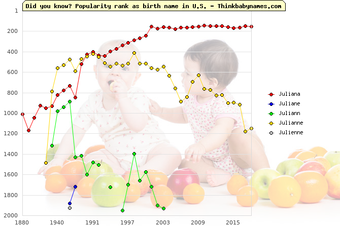 Top 2000 baby names ranking of Juliana, Juliane, Juliann, Julianne, Julienne in U.S.