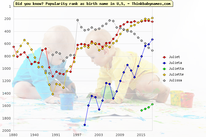 Top 2000 baby names ranking of Juliet, Julieta, Julietta, Juliette, Julissa in U.S.