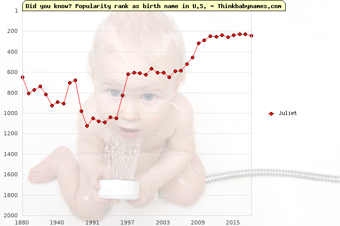 Top 2000 baby names ranking of Juliet name in U.S.