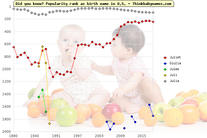 Top 2000 baby names ranking of Juliet, Giulia, Julee, Juli, Julia in U.S.