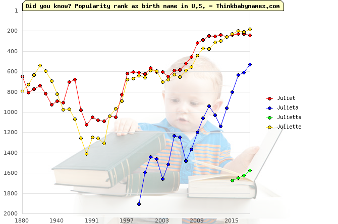 Top 2000 baby names ranking of Juliet, Julieta, Julietta, Juliette in U.S.