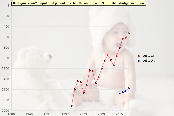 Top 2000 baby names ranking of Julieta, Julietta in U.S.