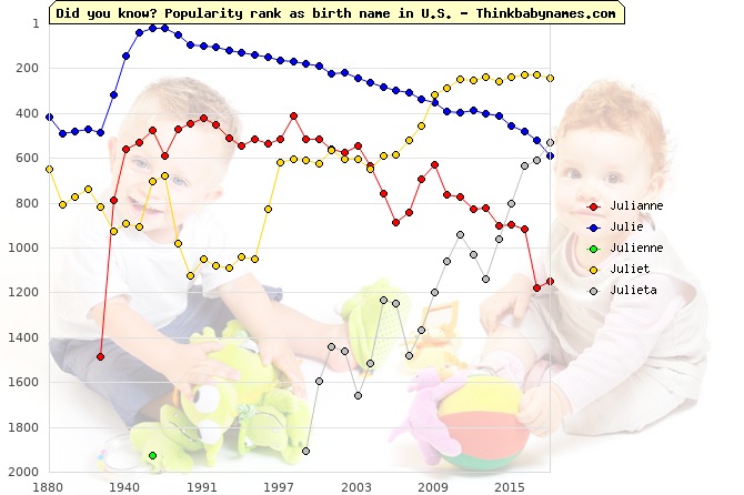 Top 2000 baby names ranking of Julianne, Julie, Julienne, Juliet, Julieta in U.S.