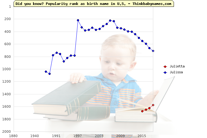 Top 2000 baby names ranking of Julietta, Julissa in U.S.