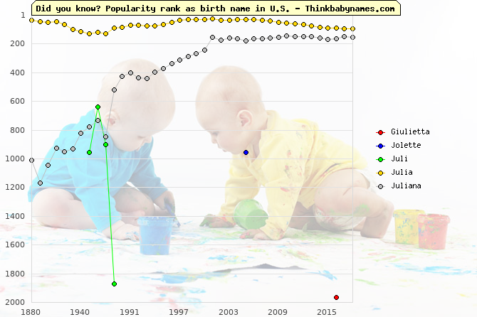 Top 2000 baby names ranking of Giulietta, Jolette, Juli, Julia, Juliana in U.S.