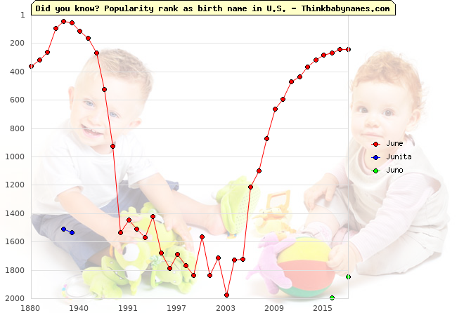 Top 2000 baby names ranking of June, Junita, Juno in U.S.