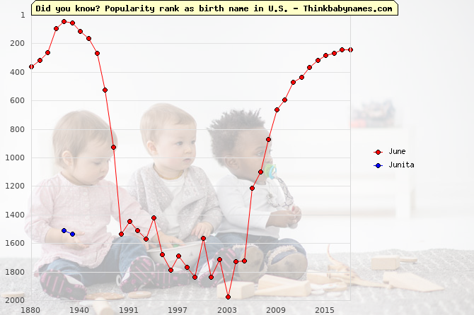 Top 2000 baby names ranking of June, Junita in U.S.