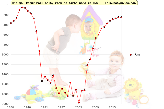 Top 2000 baby names ranking of June in U.S.