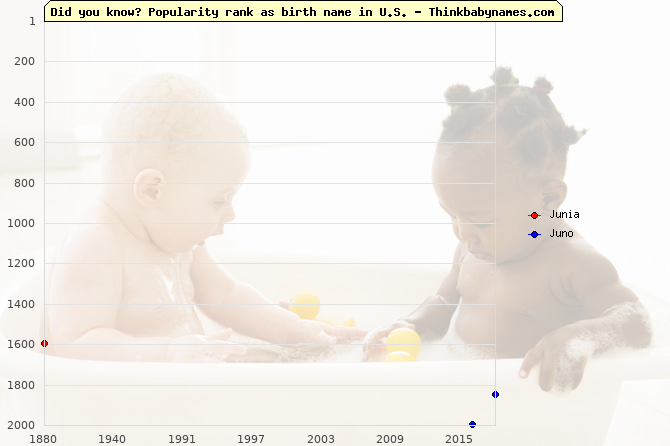 Top 2000 baby names ranking of Junia, Juno in U.S.