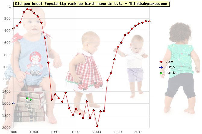 Top 2000 baby names ranking of June, Junia, Junita in U.S.