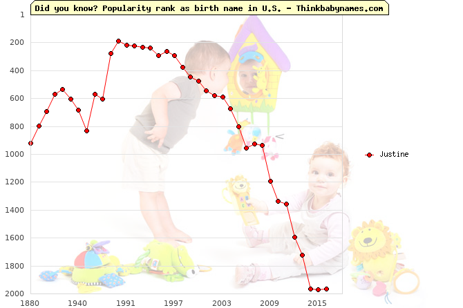 Top 2000 baby names ranking of Justine name in U.S.
