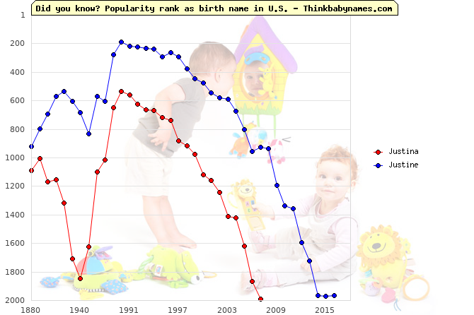 Top 2000 baby names ranking of Justina, Justine in U.S.