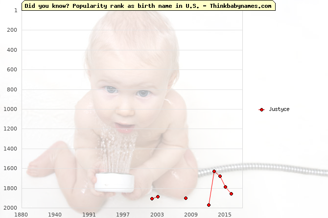 Top 2000 baby names ranking of Justyce name in U.S.