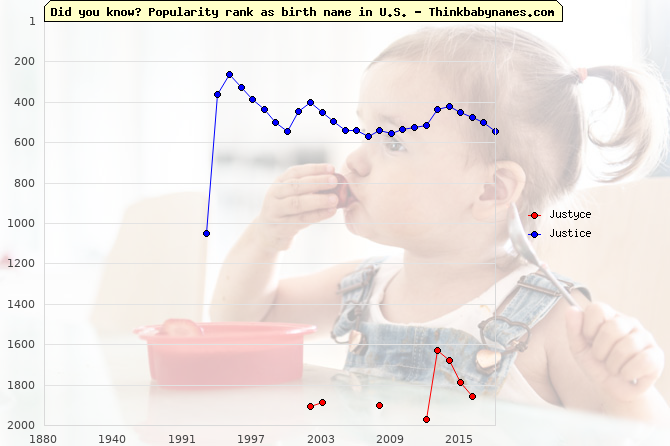 Top 2000 baby names ranking of Justyce, Justice in U.S.
