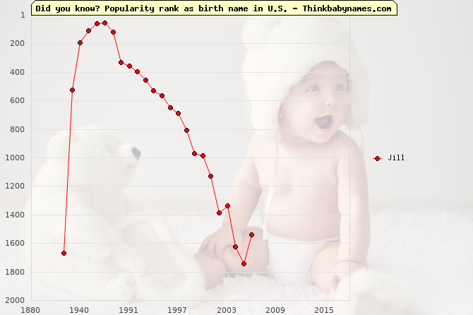Top 2000 baby names ranking of Jill in U.S.