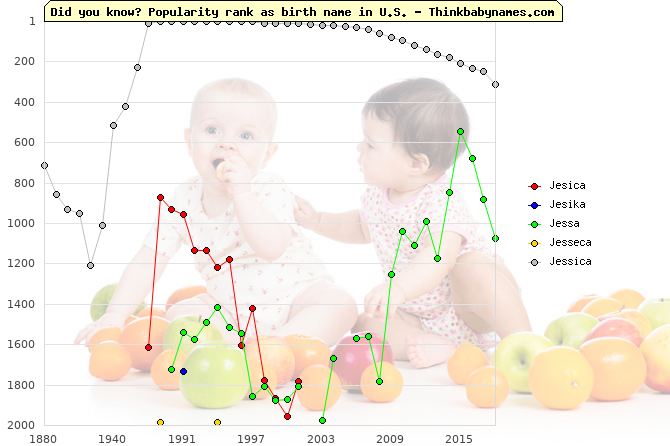 Top 2000 baby names ranking of Jesica, Jesika, Jessa, Jesseca, Jessica in U.S.