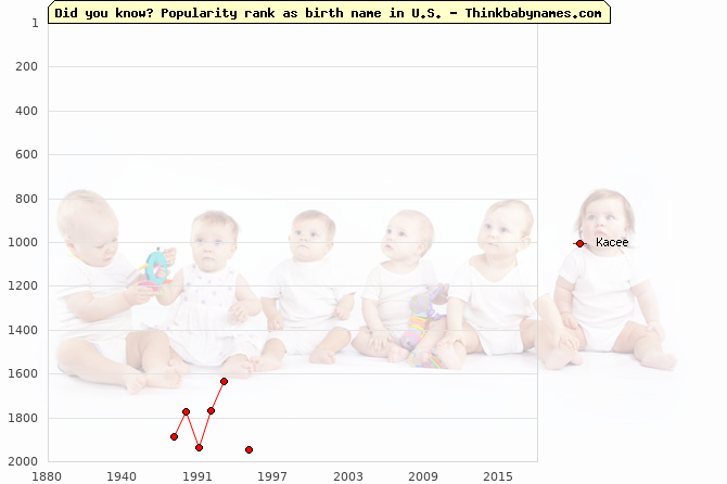 Top 2000 baby names ranking of Kacee name in U.S.