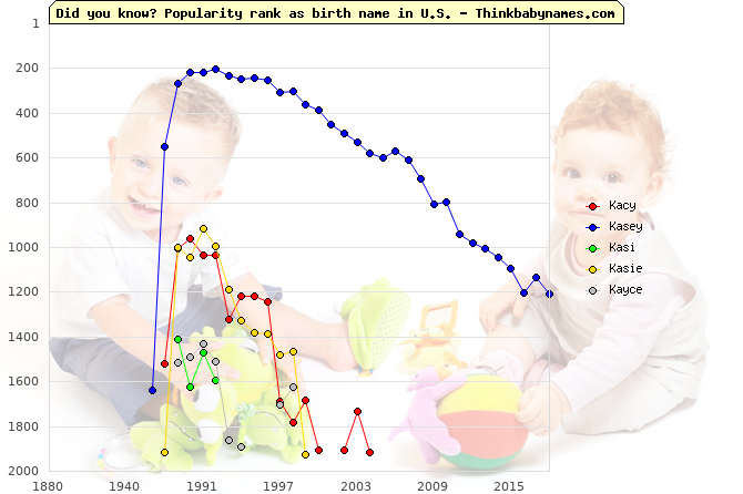 Top 2000 baby names ranking of Kacy, Kasey, Kasi, Kasie, Kayce in U.S.