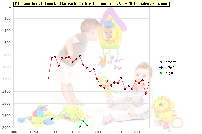 Top 2000 baby names ranking of Kaycee, Kayci, Kaycie in U.S.
