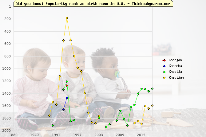 Top 2000 baby names ranking of Kadejah, Kadesha, Khadija, Khadijah in U.S.