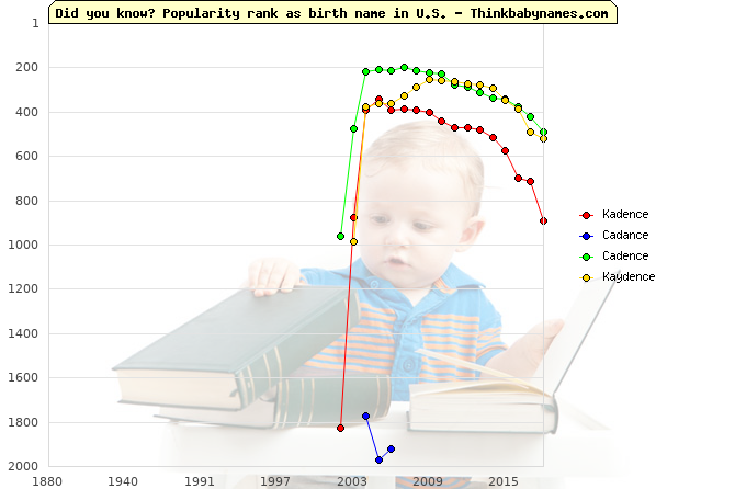 Top 2000 baby names ranking of Kadence, Cadance, Cadence, Kaydence in U.S.