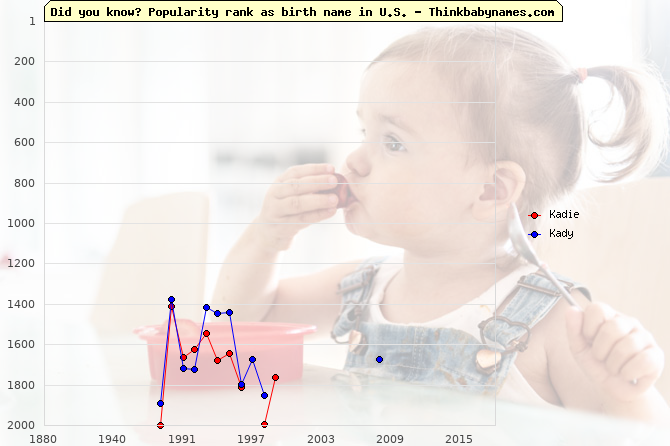 Top 2000 baby names ranking of Kadie, Kady in U.S.