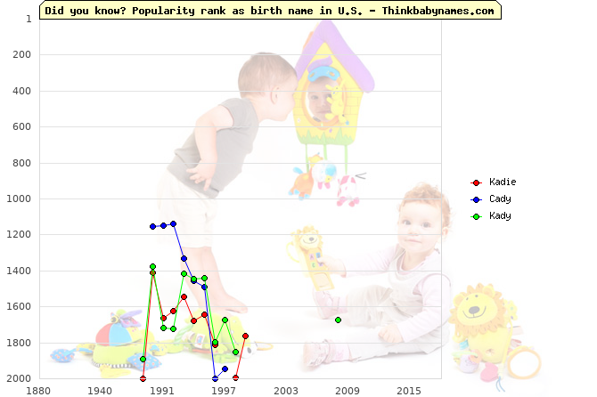 Top 2000 baby names ranking of Kadie, Cady, Kady in U.S.