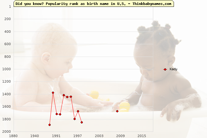 Top 2000 baby names ranking of Kady name in U.S.