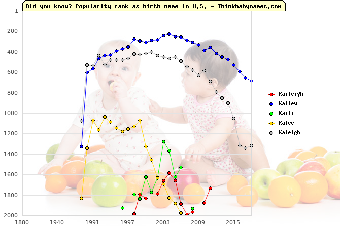 Top 2000 baby names ranking of Kaileigh, Kailey, Kaili, Kalee, Kaleigh in U.S.
