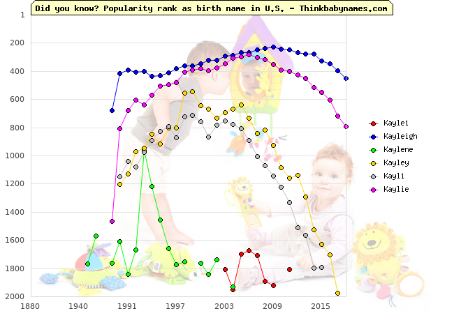 Top 2000 baby names ranking of Kaylei, Kayleigh, Kaylene, Kayley, Kayli, Kaylie in U.S.