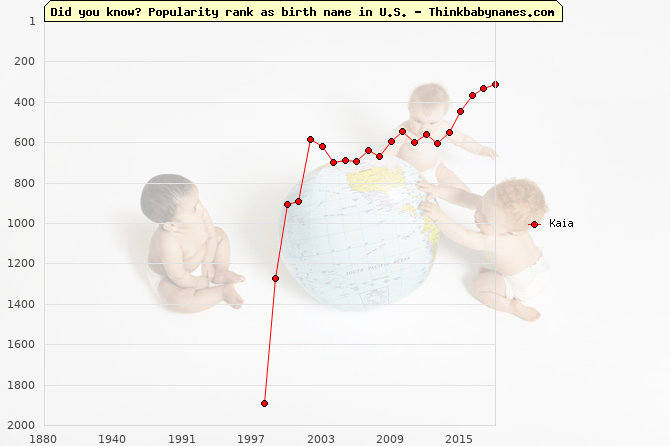Top 2000 baby names ranking of Kaia name in U.S.