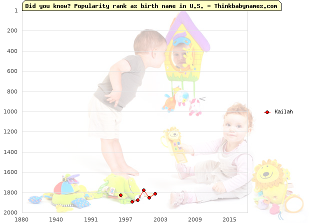 Top 2000 baby names ranking of Kailah name in U.S.