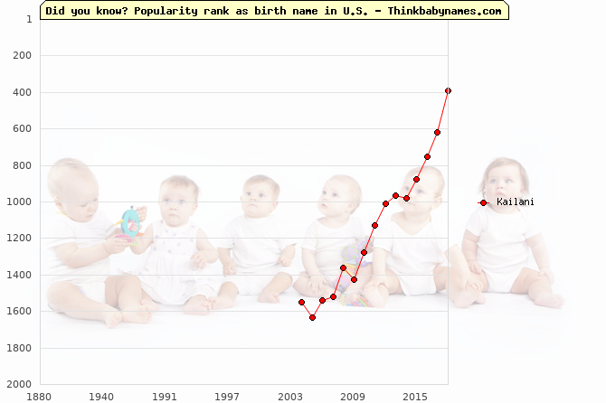 Top 2000 baby names ranking of Kailani name in U.S.