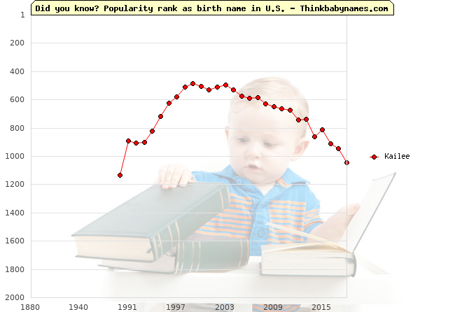 Top 2000 baby names ranking of Kailee name in U.S.