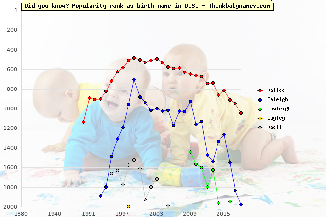 Top 2000 baby names ranking of Kailee, Caleigh, Cayleigh, Cayley, Kaeli in U.S.