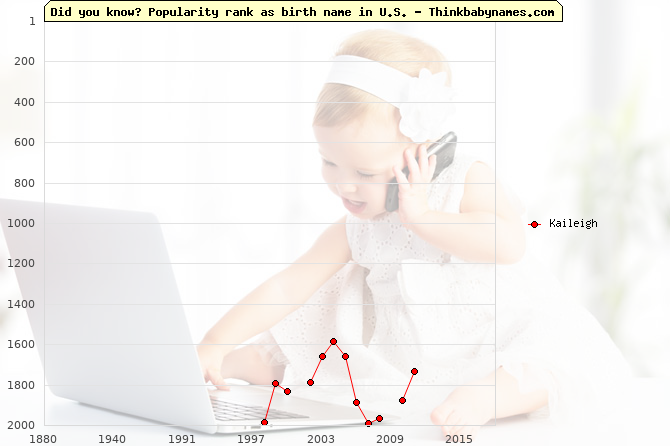 Top 2000 baby names ranking of Kaileigh name in U.S.
