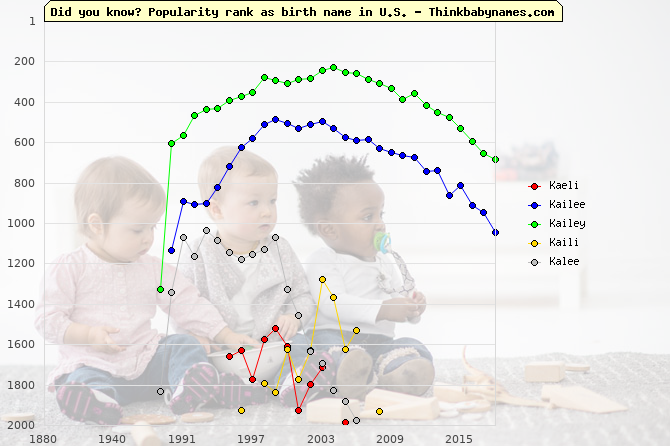 Top 2000 baby names ranking of Kaeli, Kailee, Kailey, Kaili, Kalee in U.S.