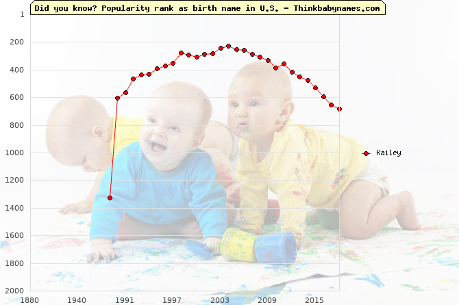 Top 2000 baby names ranking of Kailey name in U.S.