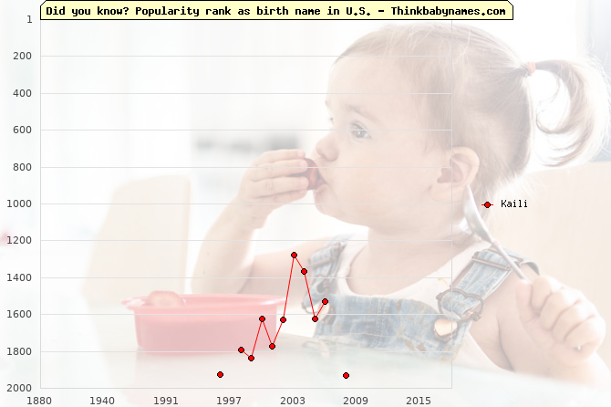 Top 2000 baby names ranking of Kaili name in U.S.