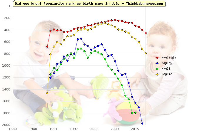 Top 2000 baby names ranking of Kayleigh, Kayley, Kayli, Kaylie in U.S.