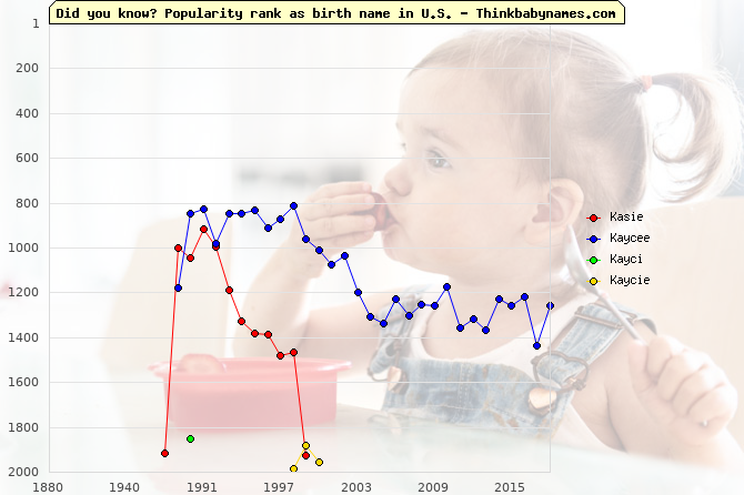 Top 2000 baby names ranking of Kasie, Kaycee, Kayci, Kaycie in U.S.