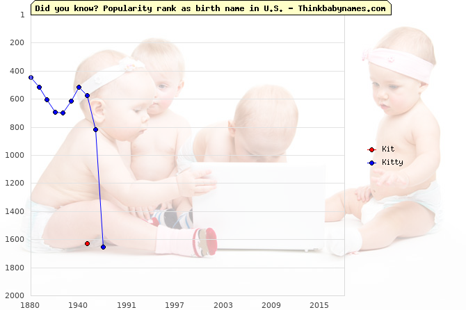 Top 2000 baby names ranking of Kit, Kitty in U.S.