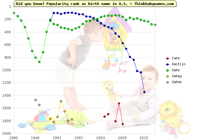 Top 2000 baby names ranking of Cate, Kaitlin, Kate, Katey, Kathe in U.S.