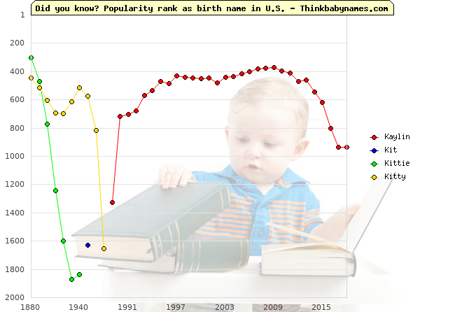 Top 2000 baby names ranking of Kaylin, Kit, Kittie, Kitty in U.S.
