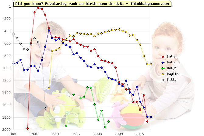 Top 2000 baby names ranking of Kathy, Katy, Katya, Kaylin, Kitty in U.S.