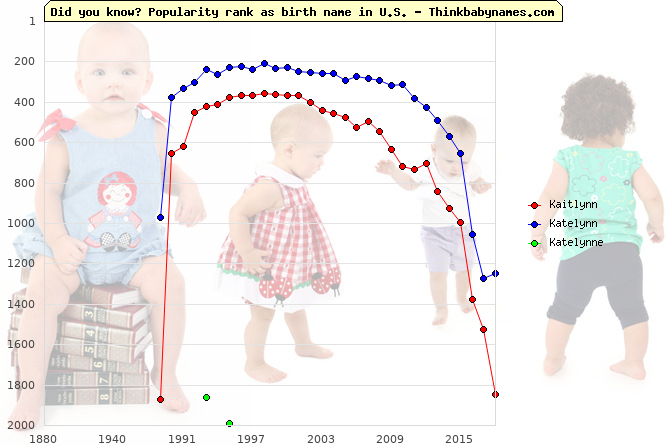 Top 2000 baby names ranking of Kaitlynn, Katelynn, Katelynne in U.S.