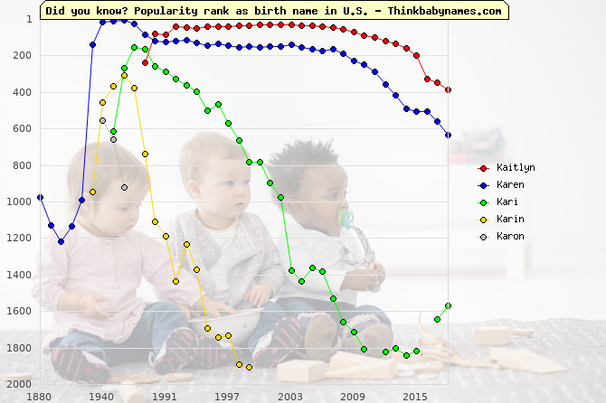Top 2000 baby names ranking of Kaitlyn, Karen, Kari, Karin, Karon in U.S.