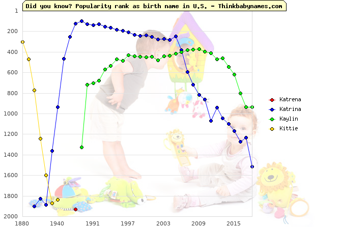 Top 2000 baby names ranking of Katrena, Katrina, Kaylin, Kittie in U.S.
